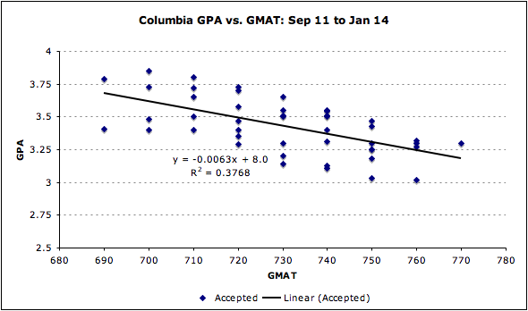 Columbia GMAT Business School Admissions Application GPA