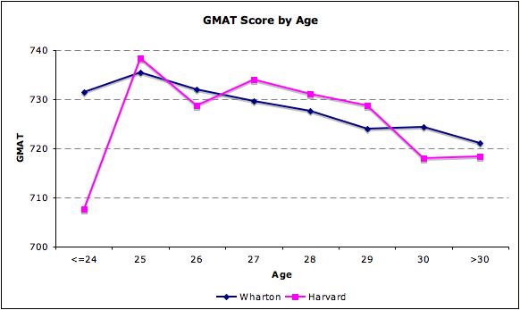 Harvard Wharton Age GMAT