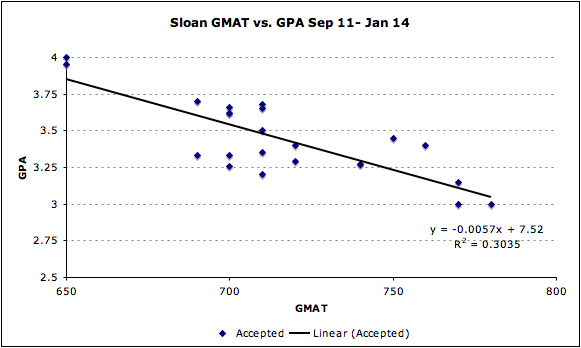 Sloan GMAT GPA MBA Business MIT Score