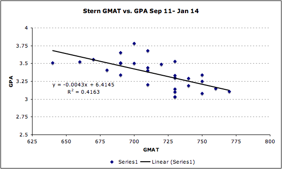 Stern NYU GMAT GPA Admissions MBA Business School