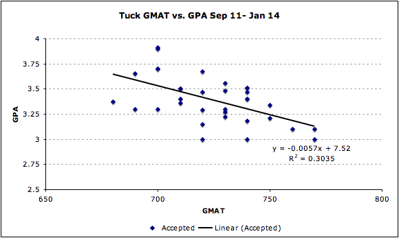 Tuck Dartmouth GMAT GPA Admissions MBA Business