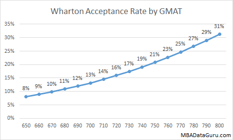 explaining low gmat score essay Essay critique: optional essay – low gpa october 10, 2011 by essaysnark 23 comments so you now realize that partying during college wasn't such a wise move.