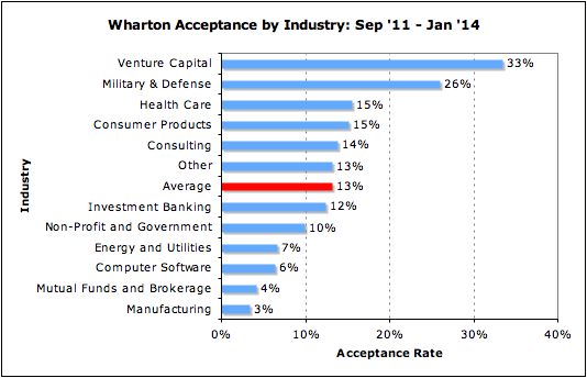 Wharton Acceptance Rate Industry Admissions MBA Business School
