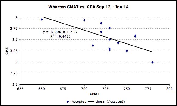 Wharton GMAT vs. GPA Admissions MBA
