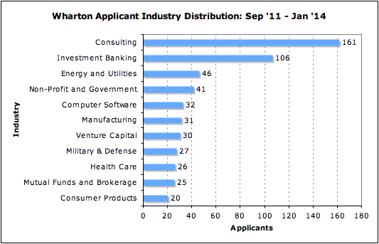 Wharton Industry Distribution MBA Applicants Business School