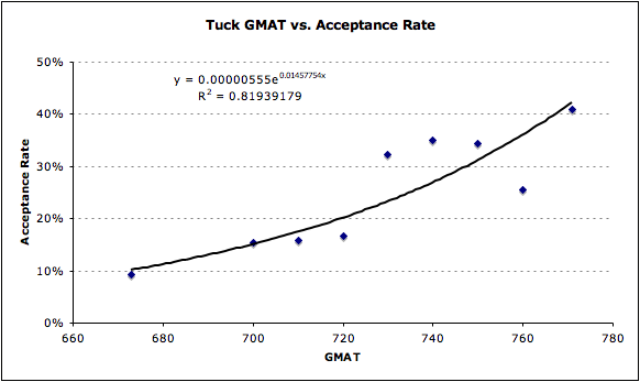Tuck Admissions Analysis GMAT Acceptance Rate MBA