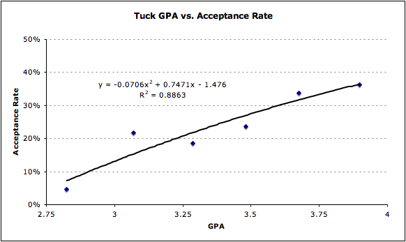 Tuck Admissions Analysis MBA GPA Acceptance Business School