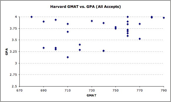 Harvard GMAT vs. GPA (all accepts)