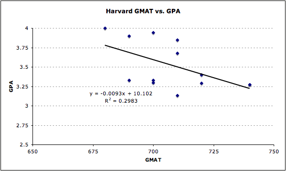 Harvard GMAT vs. GPA Admissions Accepted MBA Business School