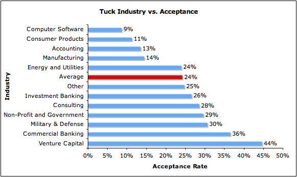 Tuck Admissions Analysis Industry Acceptance Rate Dartmouth MBA