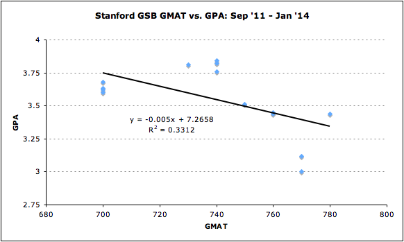 Stanford GMAT vs. GPA GSB MBA Admissions Acceptance