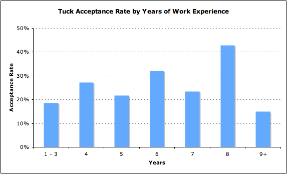 Tuck Admissions Analysis Dartmouth MBA Acceptance Rate