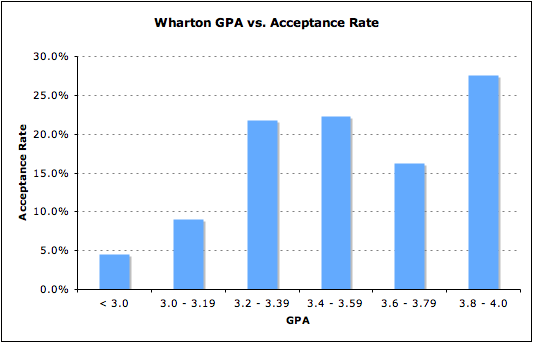 Wharton GPA vs. Acceptance rate MBA Business School