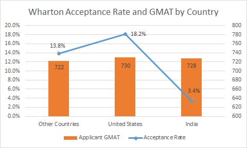Indian Application Disadvantage Wharton MBA GMAT