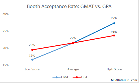 Booth Admissions Rate GMAT vs. GPA University of Chicago MBA Acceptance