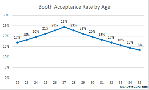 Booth Admissions Rate by Age University of Chicago MBA Acceptance