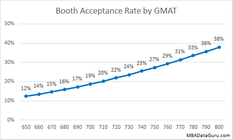 Booth Admissions Rate by GMAT University of Chicago MBA Acceptance