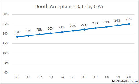 Booth Admissions Rate by GPA University of Chicago MBA Acceptance