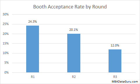 Booth Acceptance Rate by Round University of Chicago MBA Admission