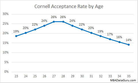 Cornell MBA Acceptance Rate by Age Johnson School Admission