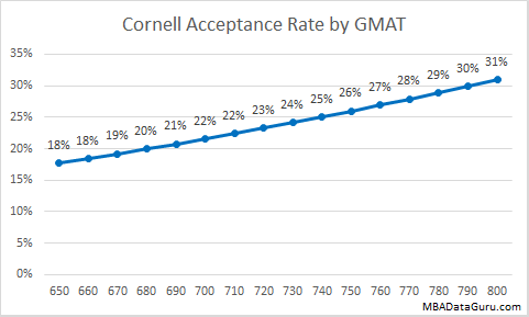 Cornell MBA Acceptance Rate by GMAT Johnson Admission
