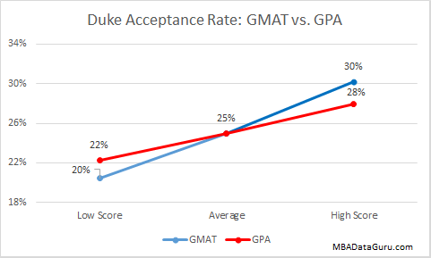 Duke MBA Acceptance Rate GMAT vs. GPA Fuqua Business School Admission