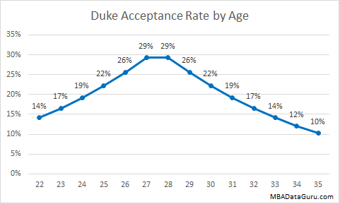 Duke MBA Acceptance Rate by Age Fuqua Business School Admission
