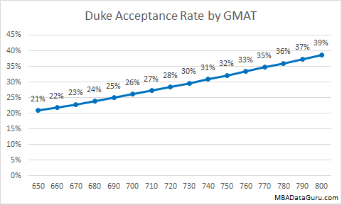 Duke MBA Acceptance Rate by GMAT Fuqua Business School Admission