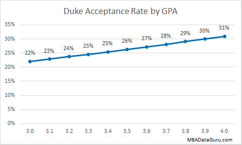 Duke MBA Acceptance Rate by GPA Fuqua Business School Admission