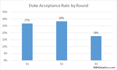 Duke MBA Acceptance Rate by Round Fuqua Business School Admission