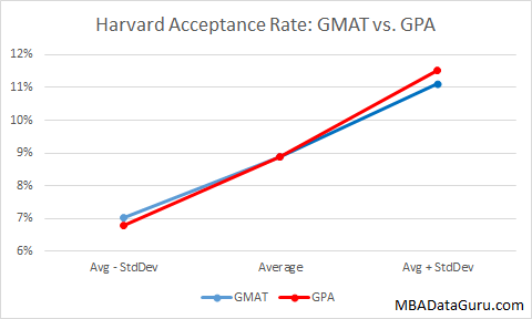 Harvard Business School Acceptance Rate GMAT vs GPA MBA HBS Admissions