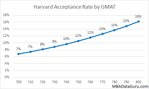 Harvard Business School Acceptance Rate by GMAT MBA HBS Admissions
