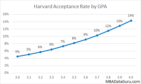 Harvard Business School Acceptance Rate by GPA HBS MBA Admission