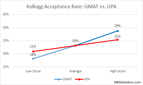 Kellogg Acceptance Rate GMAT vs GPA MBA Admission Business School