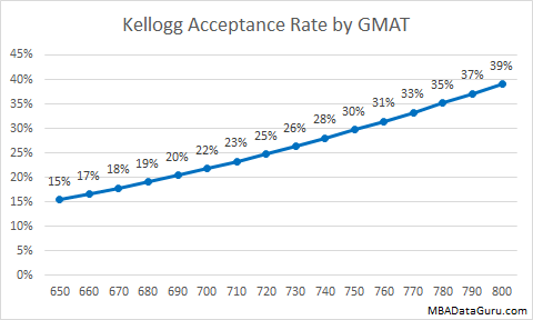 Kellogg Acceptance Rate by GMAT MBA Admissions Business School