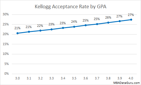 Kellogg Acceptance Rate by GPA MBA Business School Admissions