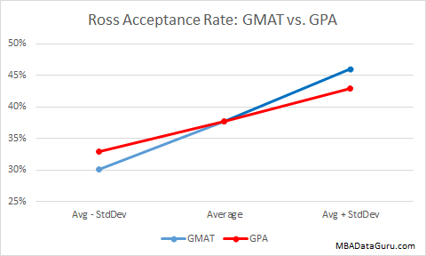 Ross Acceptance Rate GMAT vs. GPA Admision Michigan School of Business