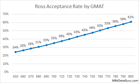 Ross Acceptance Rate by GMAT MBA Admissions Michigan School of Business