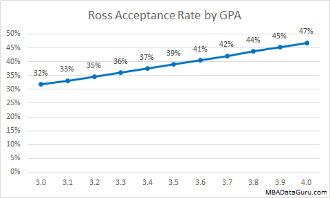 Ross Acceptance Rate by GPA MBA Admissions Michigan School of Business