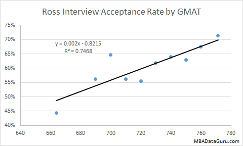 Ross Interview Acceptance Rate by GMAT Michigan MBA Business School Admissions