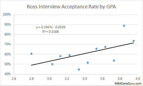 Ross Interview Acceptance Rate by GPA Michigan MBA Business School Admissions