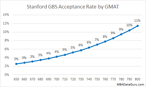 Stanford Business School Acceptance Rate by GMAT GBS MBA Admission