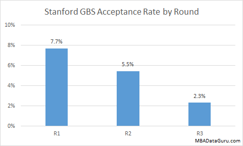 Stanford Business School Acceptance Rate by Round GBS MBA Admission