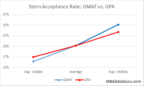 Stern Acceptance Rate GPA vs GMAT MBA NYU Admissions Business School