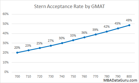 Stern Acceptance Rate by GMAT MBA Admissions Business School NYU