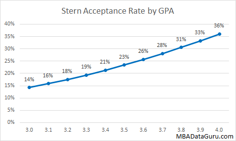 Stern Acceptance Rate by GPA NYU Admissions Business School