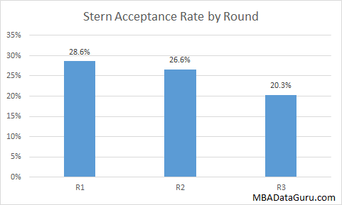 Stern Acceptance Rate by Round MBA NYU Admissions Business School