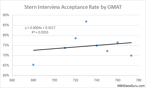 Stern Interview Acceptance Rate by GMAT NYU MBA School Admissions