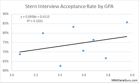 Stern Interview Acceptance Rate by GPA NYU Business School Admission