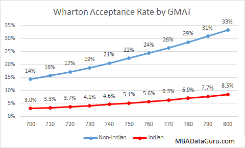 Wharton Acceptance Rate GMAT India MBA Application